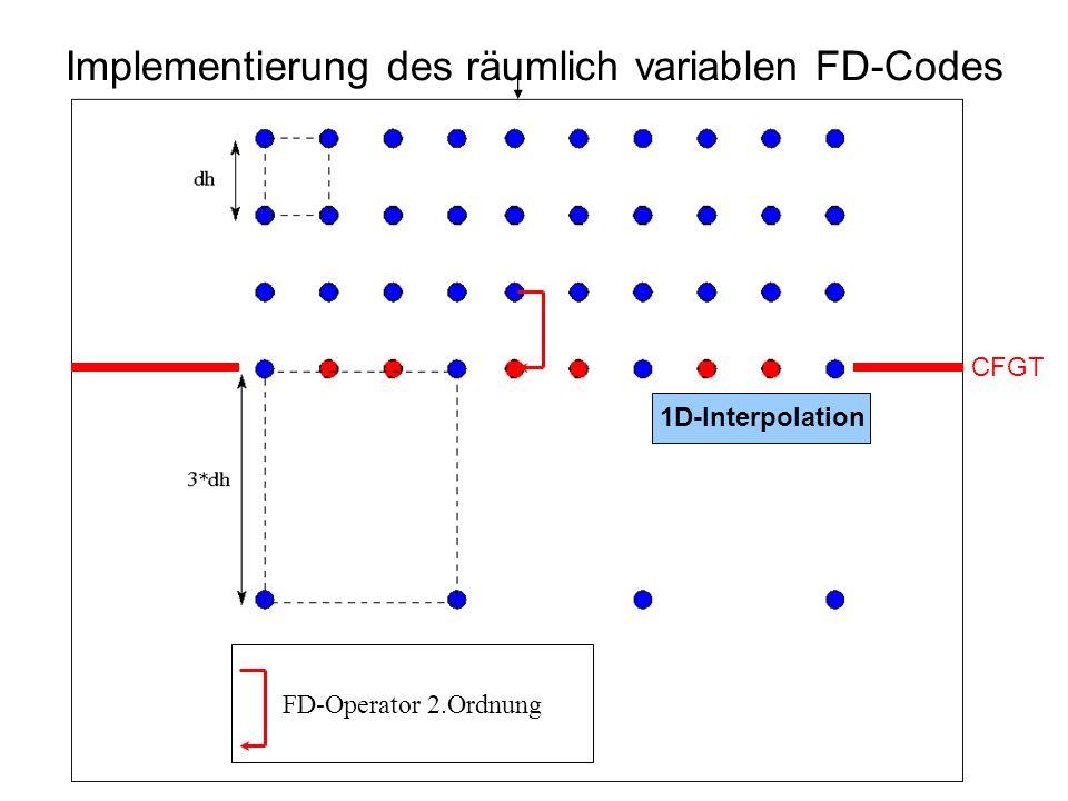 Implementierung des räumlich variablen FD-Codes CFGT FD-Operator 2.Ordnung 1D-Interpolation