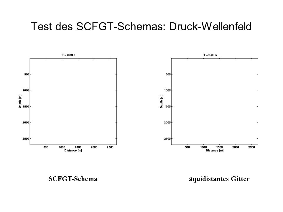 Test des SCFGT-Schemas: Druck-Wellenfeld SCFGT-Schemaäquidistantes Gitter