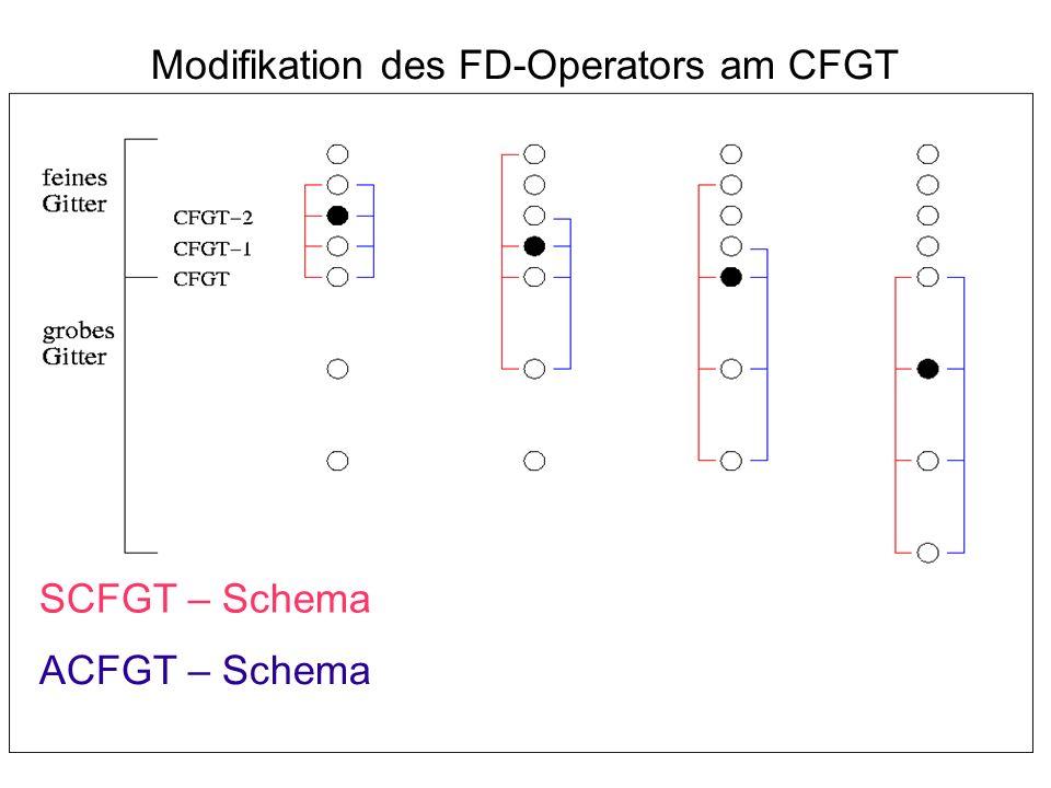 Modifikation des FD-Operators am CFGT SCFGT – Schema ACFGT – Schema