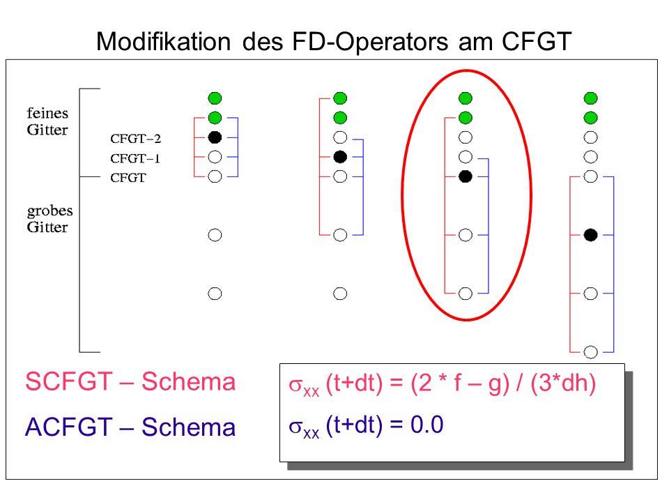Modifikation des FD-Operators am CFGT SCFGT – Schema ACFGT – Schema xx (t+dt) = (2 * f – g) / (3*dh) xx (t+dt) = 0.0