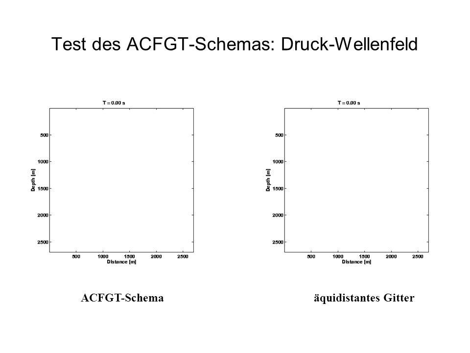 Test des ACFGT-Schemas: Druck-Wellenfeld ACFGT-Schemaäquidistantes Gitter