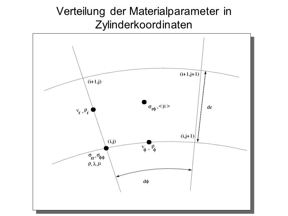 Verteilung der Materialparameter in Zylinderkoordinaten