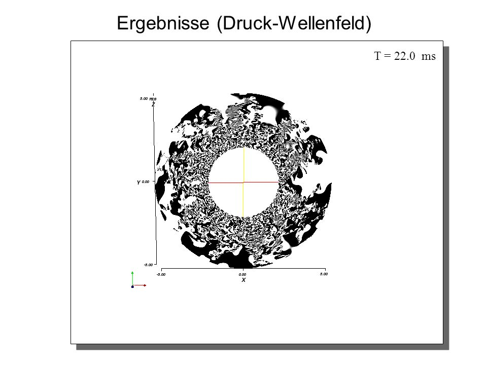 Ergebnisse (Druck-Wellenfeld) T = 22.0 ms