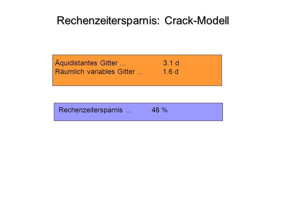 Rechenzeitersparnis: Crack-Modell Rechenzeitersparnis: Crack-Modell Äquidistantes Gitter... 3.1 d Räumlich variables Gitter... 1.6 d Rechenzeitersparn