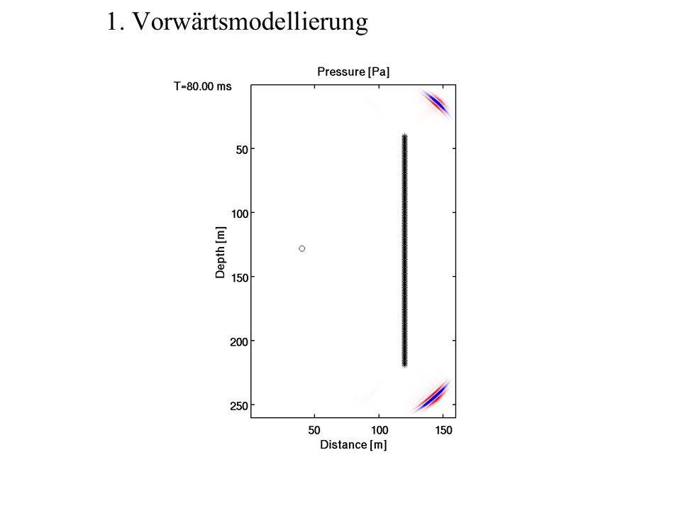 2. Berechne Residuen Beobachtungen Vorwärtsmodell