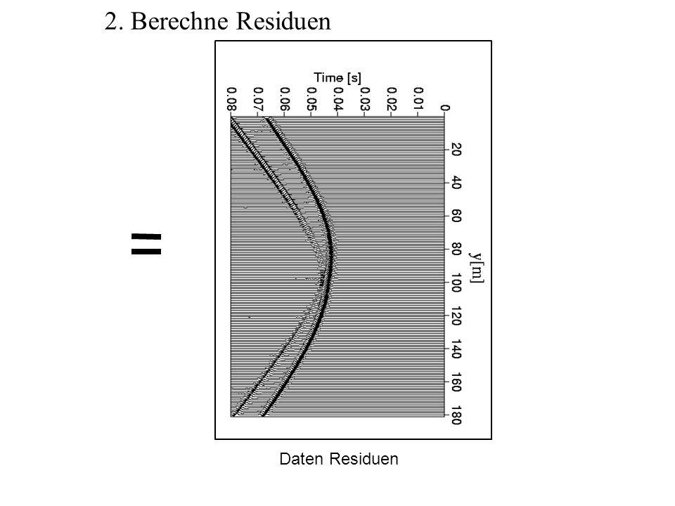 3. Rückpropagation der Residuen Einspeisung der Residuen als Quellen an den Empfängerpositionen