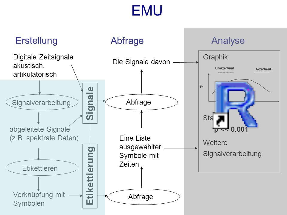 Ausgangsmaterial: Sprachdatenbank, die über eine Datenbank-Templatedatei definiert ist.