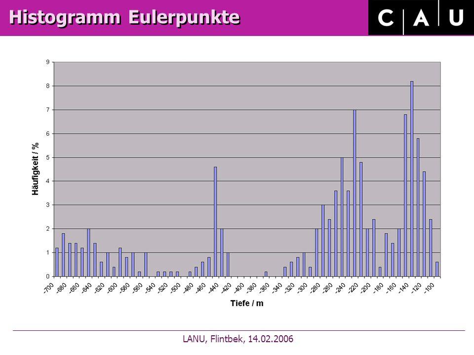 Histogramm Eulerpunkte LANU, Flintbek, 14.02.2006