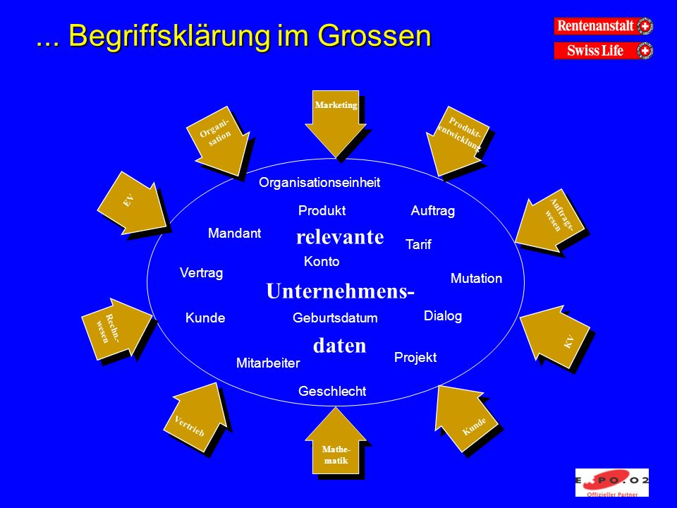 Lösung semantischer Konflikte...Fachbereich AFachbereich B Nat.