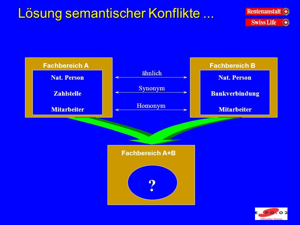 Lösung semantischer Konflikte... Fachbereich AFachbereich B Nat. Person Zahlstelle Mitarbeiter Nat. Person Bankverbindung Mitarbeiter Fachbereich A+B