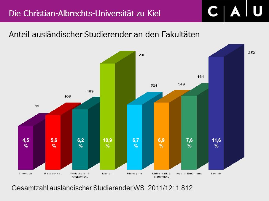 Die Christian-Albrechts-Universität zu Kiel Anteil ausländischer Studierender an den Fakultäten Gesamtzahl ausländischer Studierender WS 2011/12: 1.81