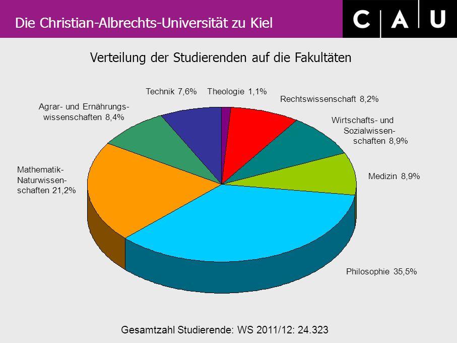 Die Christian-Albrechts-Universität zu Kiel Verteilung der Studierenden auf die Fakultäten Gesamtzahl Studierende: WS 2011/12: 24.323 Rechtswissenscha