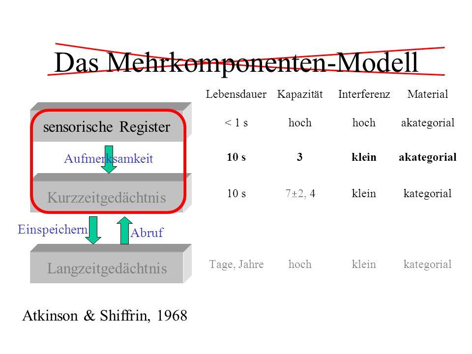 Das Mehrkomponenten-Modell LebensdauerKapazitätInterferenzMaterial < 1 shochhochakategorial 10 s7 2, 4kleinkategorial Tage, Jahrehochkleinkategorial s