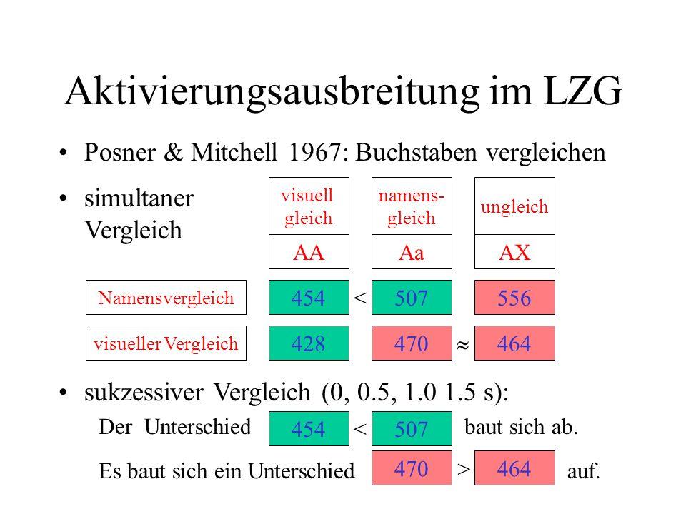 Aktivierungsausbreitung im LZG Posner & Mitchell 1967: Buchstaben vergleichen AAAaAX visuell gleich namens- gleich ungleich simultaner Vergleich 42847