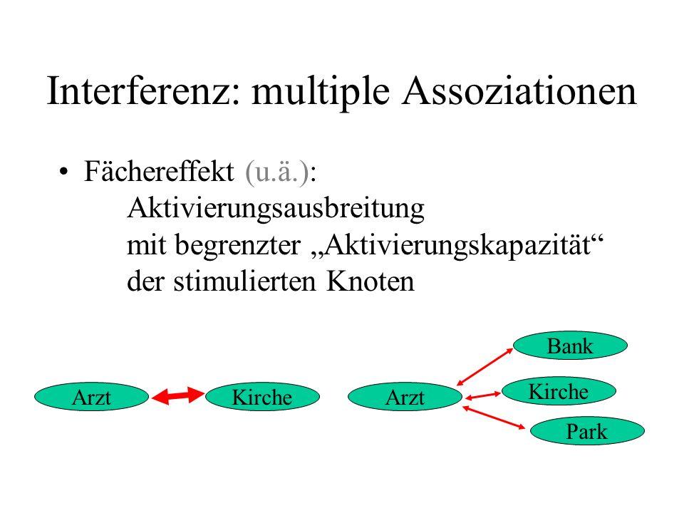 Interferenz: multiple Assoziationen Arzt Bank Kirche Park ArztKirche Fächereffekt (u.ä.): Aktivierungsausbreitung mit begrenzter Aktivierungskapazität