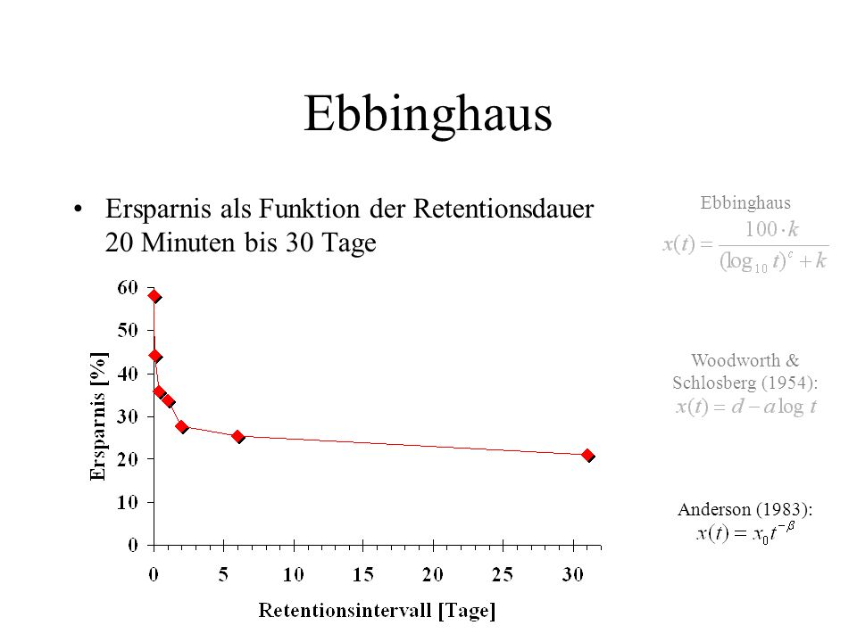 Ebbinghaus Ersparnis als Funktion der Retentionsdauer 20 Minuten bis 30 Tage Woodworth & Schlosberg (1954): Anderson (1983): Ebbinghaus
