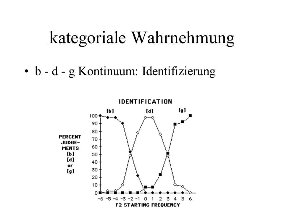 kategoriale Wahrnehmung b - d - g Kontinuum: Identifizierung