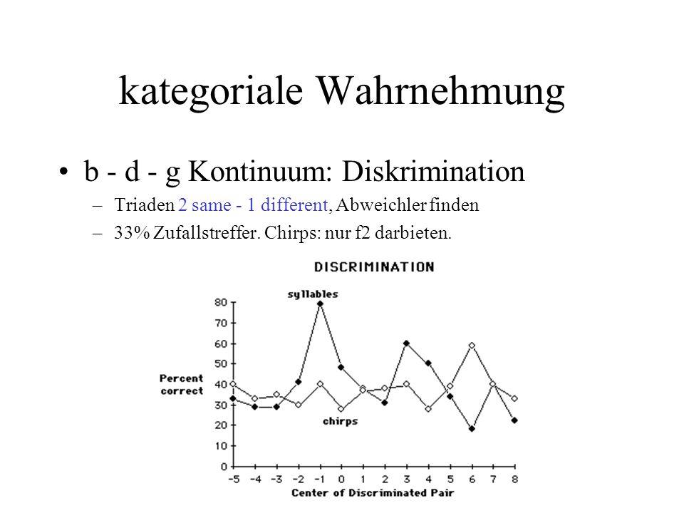 kategoriale Wahrnehmung b - d - g Kontinuum: Diskrimination –Triaden 2 same - 1 different, Abweichler finden –33% Zufallstreffer. Chirps: nur f2 darbi
