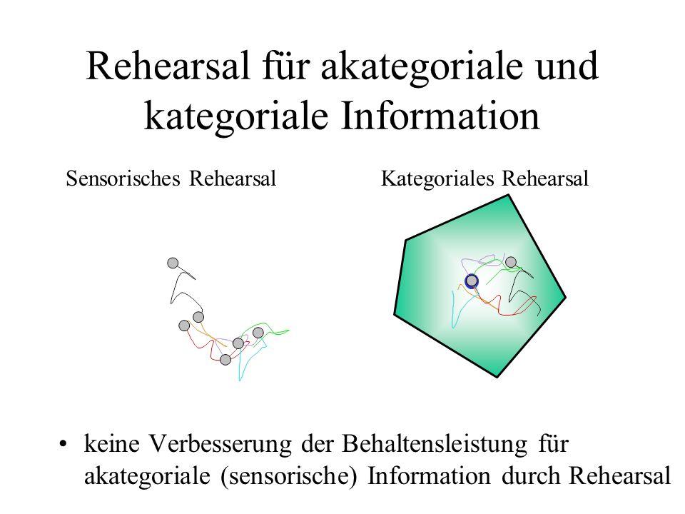 Sensorisches RehearsalKategoriales Rehearsal Rehearsal für akategoriale und kategoriale Information keine Verbesserung der Behaltensleistung für akate