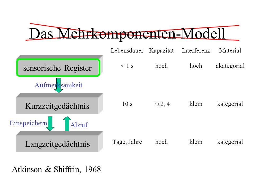 Aktivierungsausbreitung im LZG Posner & Mitchell 1967: Buchstaben vergleichen AAAaAX visuell gleich namens- gleich ungleich simultaner Vergleich 428470464 visueller Vergleich 454507556 Namensvergleich < sukzessiver Vergleich (0, 0.5, 1.0 1.5 s): Der Unterschied baut sich ab.