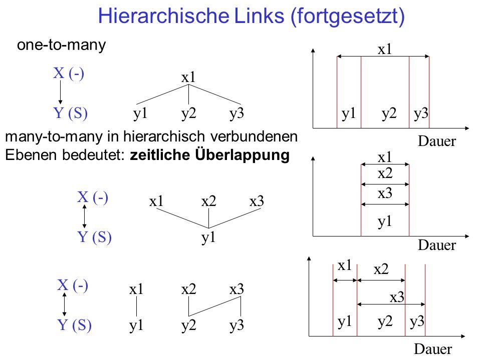 Hierarchische Links (fortgesetzt) x1 y1 X (-) Y (S) x2x3 y2y3 y1y2y3 x1 Dauer x2 x3 x1 y1 X (-) Y (S) x2x3 y1 x1 Dauer x2 x3 many-to-many in hierarchisch verbundenen Ebenen bedeutet: zeitliche Überlappung y1y2y3 x1 Dauer X (-) Y (S) x1 y1y2y3 one-to-many