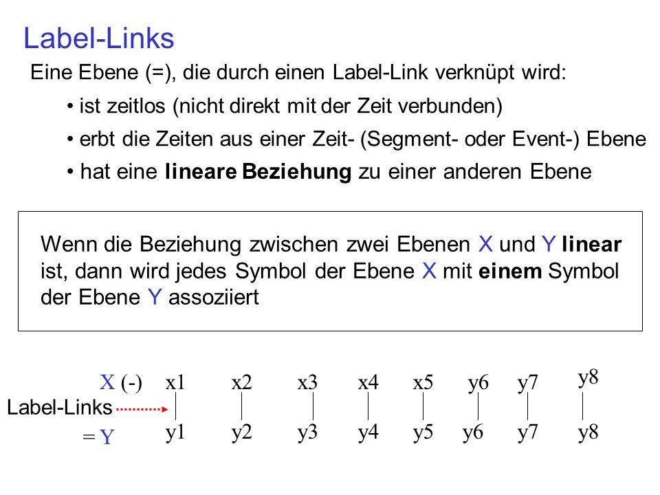 Label-Links Eine Ebene (=), die durch einen Label-Link verknüpt wird: ist zeitlos (nicht direkt mit der Zeit verbunden) erbt die Zeiten aus einer Zeit