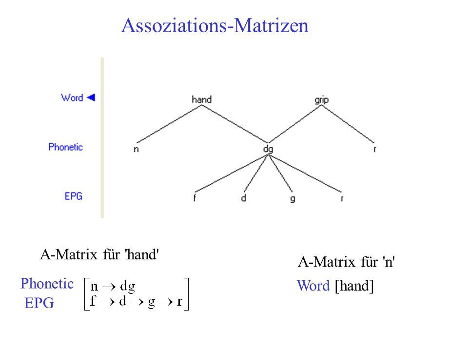 Assoziations-Matrizen Phonetic EPG A-Matrix für 'hand' A-Matrix für 'n' Word [hand]