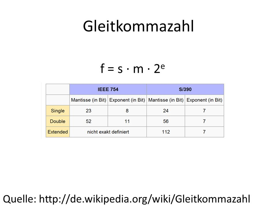 Gleitkommazahl Quelle: http://de.wikipedia.org/wiki/Gleitkommazahl Beispiel 24,7 dezimal nach IEEE 754, binary 32: 24 / 2 = 12 R 0 12 / 2 = 6 R 0 6 / 2 = 3 R 0 3 / 2 = 1 R 1 1 / 2 = 0 R 1 24dez = 11000 = 1,1000 *2 4 0,7 * 2 = 1,4 -> 1 0,4 * 2 = 0,8 -> 0 0,8 * 2 = 1,6 -> 1 0,6 * 2 = 1,2 -> 1 0,2 * 2 = 0,4 -> 0 0,7dez = 0,1 0110 0110 0110 … 24,7dez = 11000,10110011001100110…