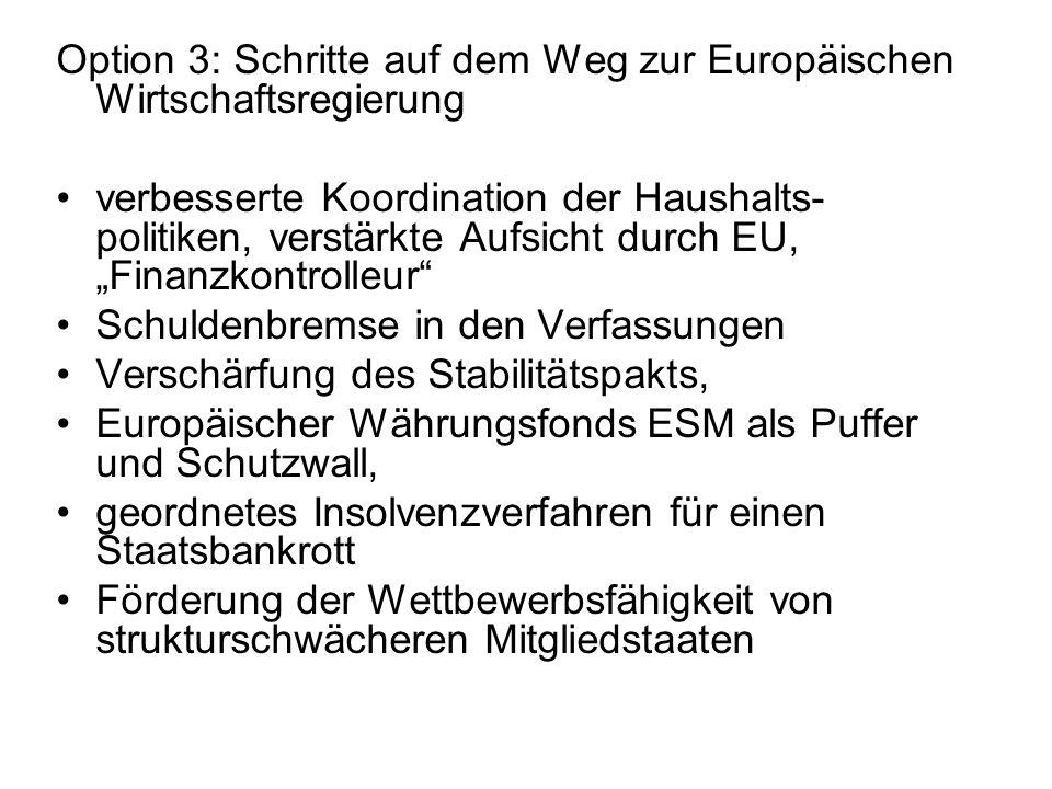 Beschlüsse der EU-Gipfel im Oktober und Dezember 2011: EFSF wird gehebelt (Modell Teilkasko für Staatsanleihen; Aktionsvolumen ca.