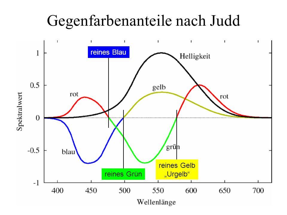 Gegenfarbenanteile nach Judd reines Gelb Urgelb reines Grün reines Blau