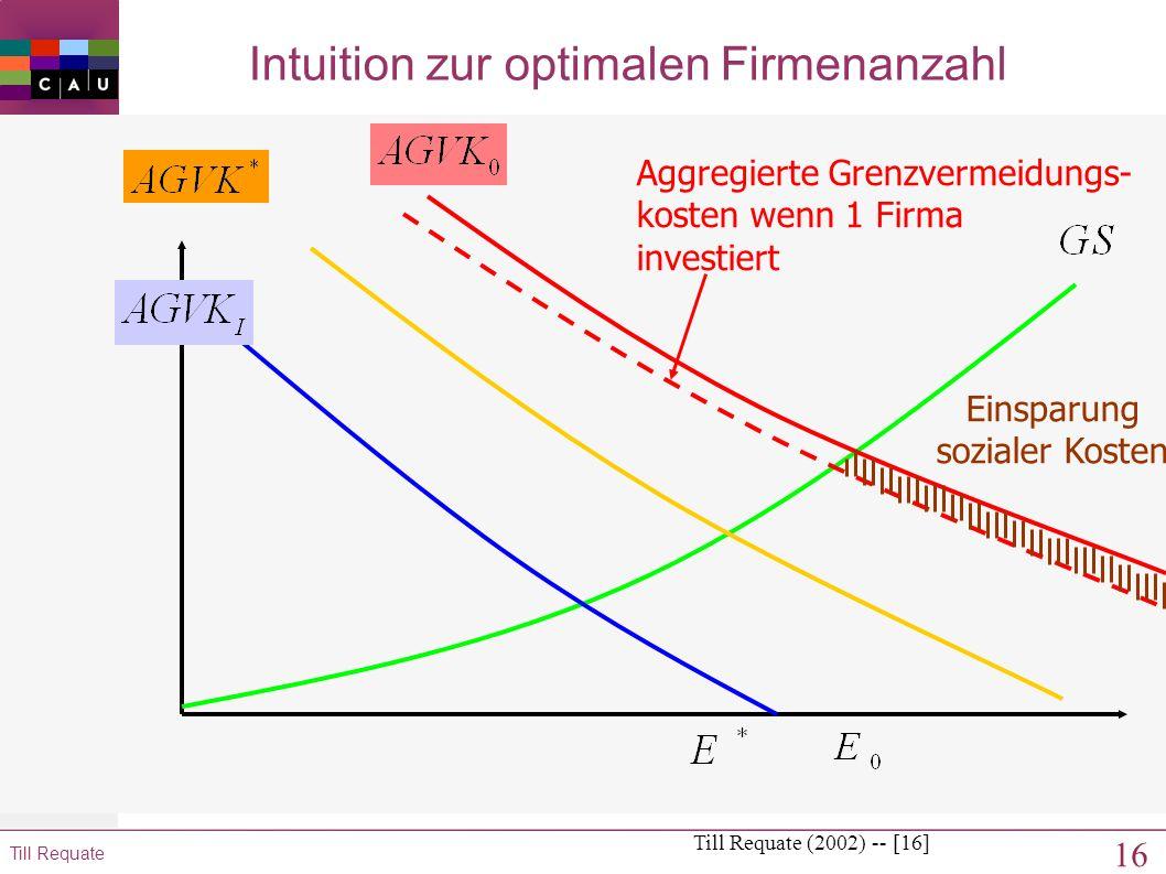 15 Till Requate Intuition zur optimalen Firmenanzahl Till Requate (2002) -- [15] Aggregierte Grenzvermeidungs- kosten wenn 1 Firma investiert
