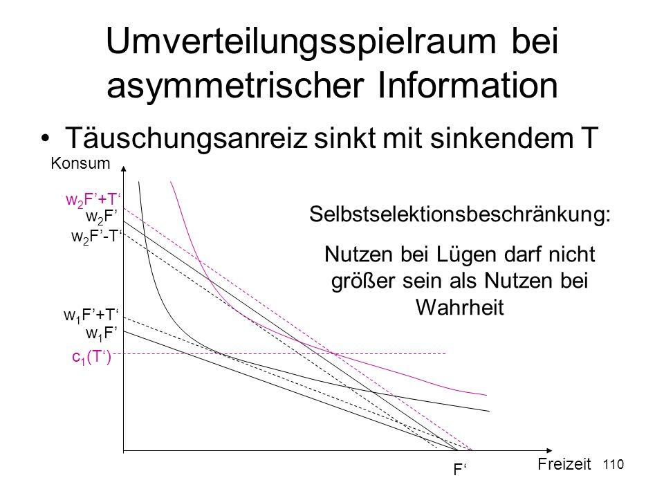110 Umverteilungsspielraum bei asymmetrischer Information Täuschungsanreiz sinkt mit sinkendem T F w2Fw2F w 2 F-T w1Fw1F w 1 F+T Freizeit Konsum w 2 F+T c 1 (T) Selbstselektionsbeschränkung: Nutzen bei Lügen darf nicht größer sein als Nutzen bei Wahrheit