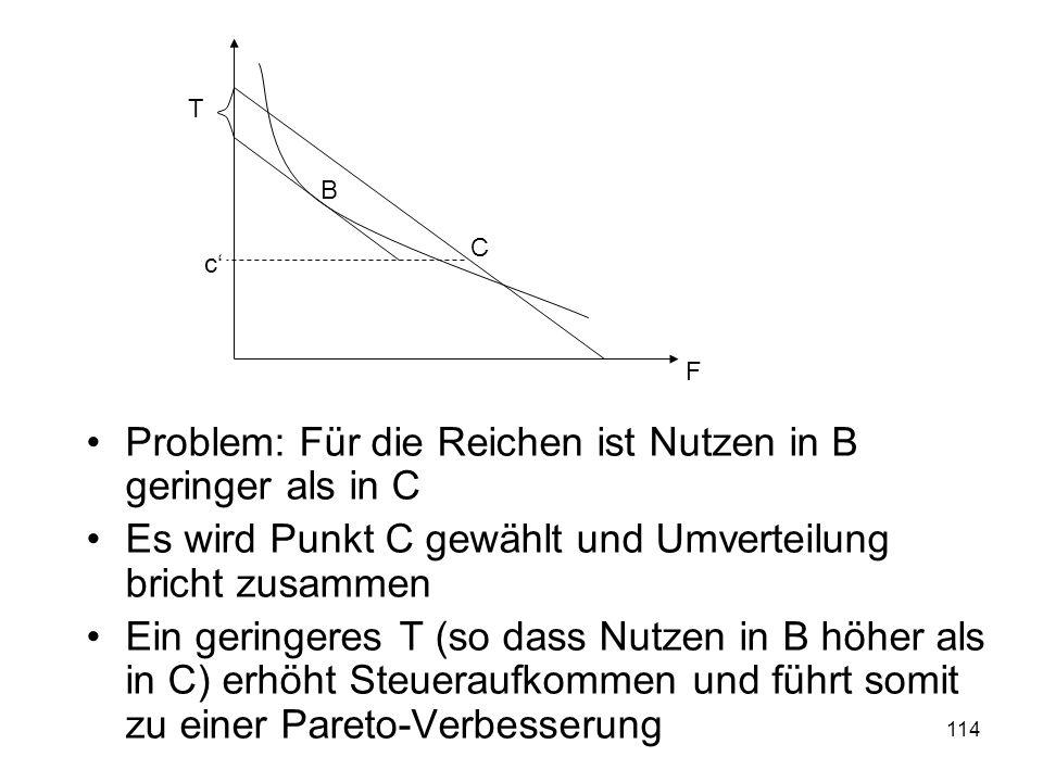 114 Problem: Für die Reichen ist Nutzen in B geringer als in C Es wird Punkt C gewählt und Umverteilung bricht zusammen Ein geringeres T (so dass Nutzen in B höher als in C) erhöht Steueraufkommen und führt somit zu einer Pareto-Verbesserung T c F C B