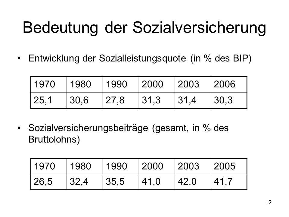 12 Bedeutung der Sozialversicherung Entwicklung der Sozialleistungsquote (in % des BIP) Sozialversicherungsbeiträge (gesamt, in % des Bruttolohns) 197019801990200020032006 25,130,627,831,331,430,3 197019801990200020032005 26,532,435,541,042,041,7