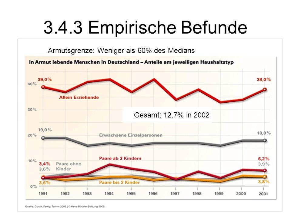 124 3.4.3 Empirische Befunde Armutsgrenze: Weniger als 60% des Medians Gesamt: 12,7% in 2002