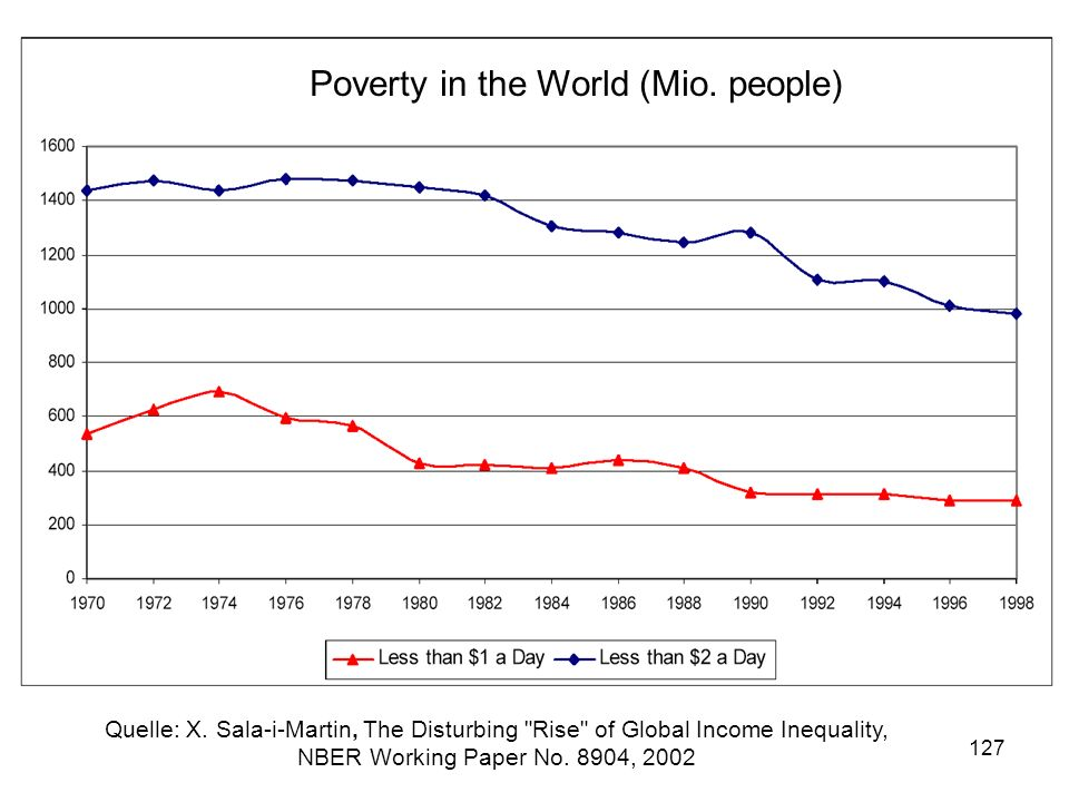 127 Poverty in the World Poverty in the World (Mio. people) Quelle: X. Sala-i-Martin, The Disturbing