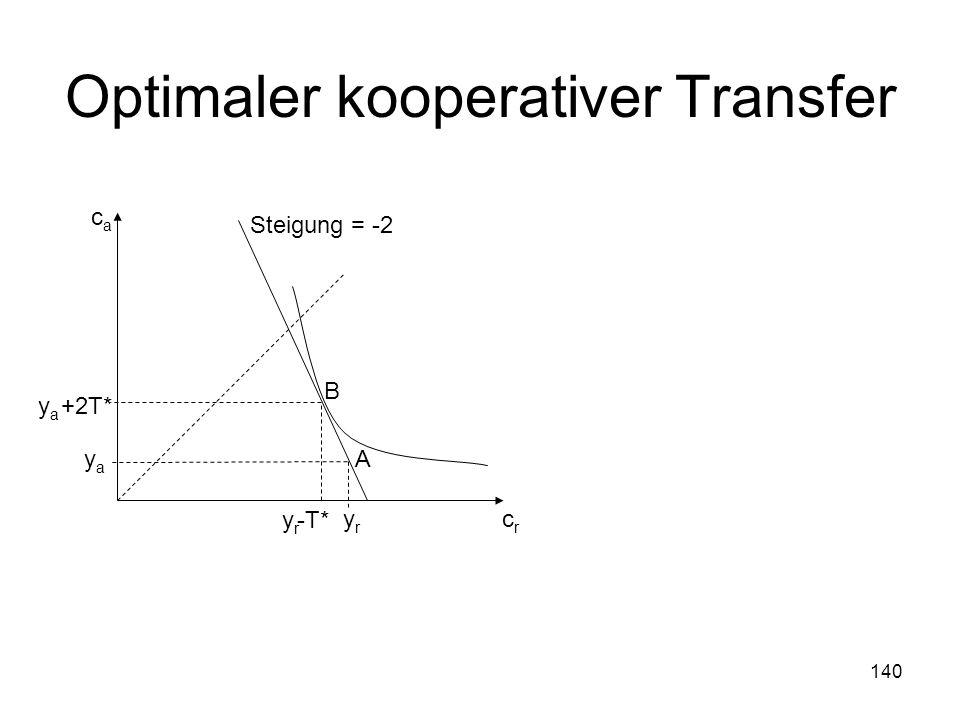 140 Optimaler kooperativer Transfer A yryr yaya crcr caca B yryr -T* yaya +2T* Steigung = -2