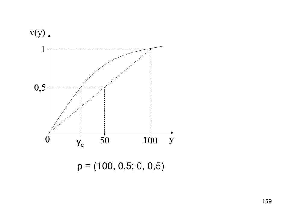 159 p = (100, 0,5; 0, 0,5) 0y 10050 1 0,5 ycyc v(y)