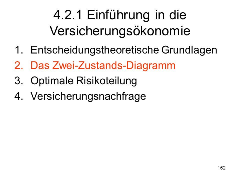 162 4.2.1 Einführung in die Versicherungsökonomie 1.Entscheidungstheoretische Grundlagen 2.Das Zwei-Zustands-Diagramm 3.Optimale Risikoteilung 4.Versicherungsnachfrage