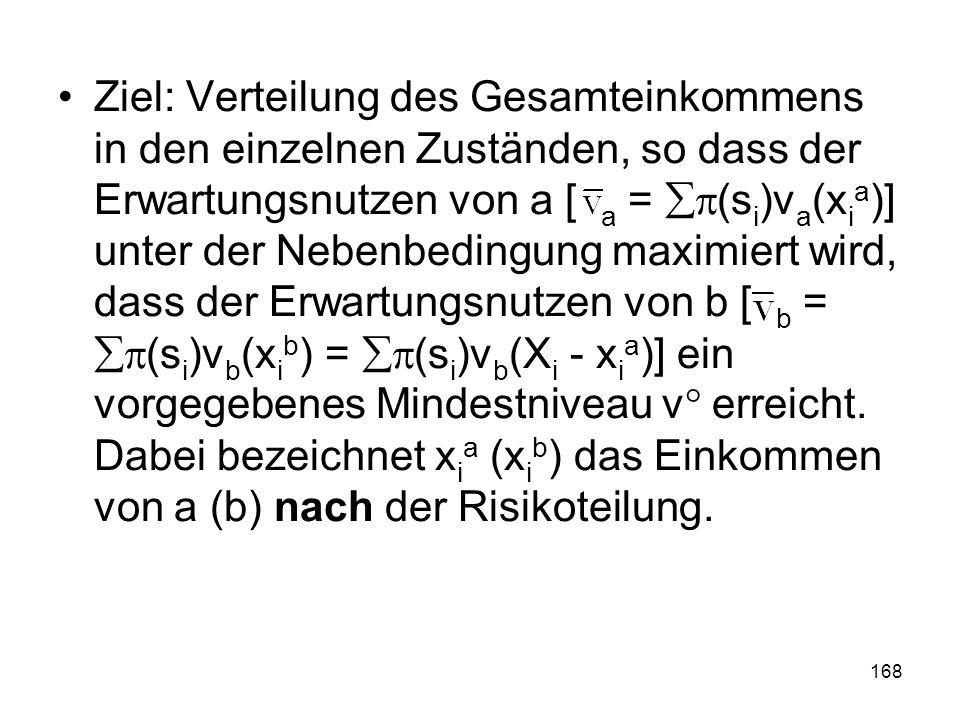 168 Ziel: Verteilung des Gesamteinkommens in den einzelnen Zuständen, so dass der Erwartungsnutzen von a [ a = (s i )v a (x i a )] unter der Nebenbedingung maximiert wird, dass der Erwartungsnutzen von b [ b = (s i )v b (x i b ) = (s i )v b (X i - x i a )] ein vorgegebenes Mindestniveau v° erreicht.