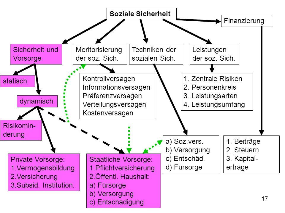 17 Soziale Sicherheit Sicherheit und Vorsorge statisch dynamisch Risikomin- derung Private Vorsorge: 1.Vermögensbildung 2.Versicherung 3.Subsid.