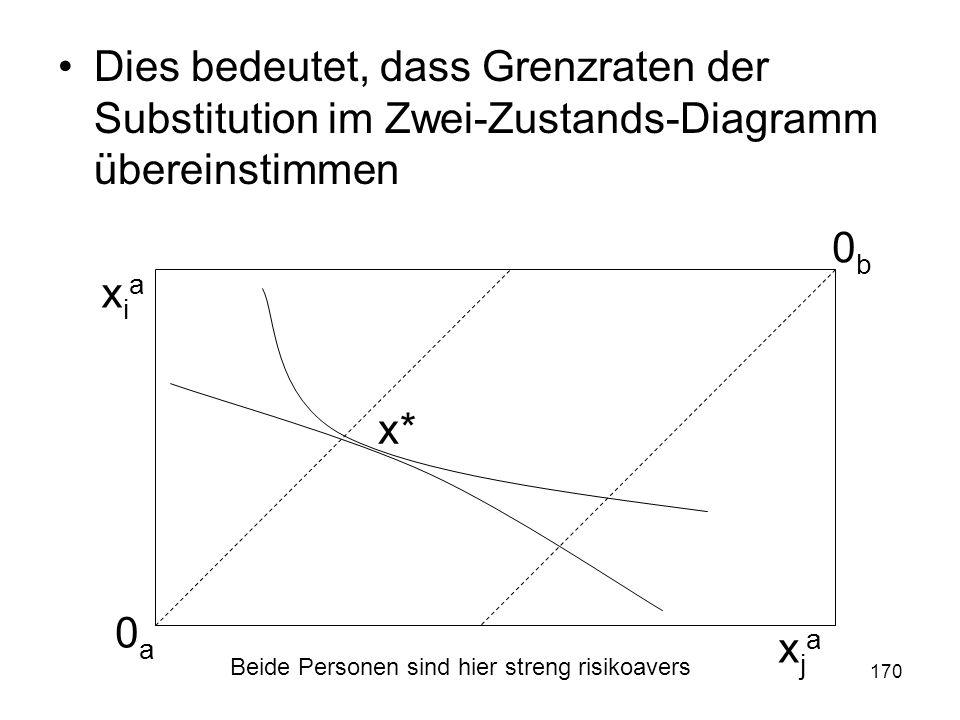 170 Dies bedeutet, dass Grenzraten der Substitution im Zwei-Zustands-Diagramm übereinstimmen 0a0a 0b0b xiaxia xjaxja x* Beide Personen sind hier streng risikoavers