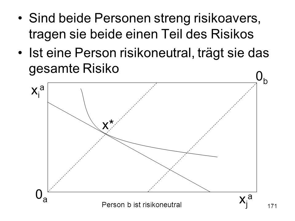 171 Sind beide Personen streng risikoavers, tragen sie beide einen Teil des Risikos Ist eine Person risikoneutral, trägt sie das gesamte Risiko 0a0a 0b0b xiaxia xjaxja x* Person b ist risikoneutral