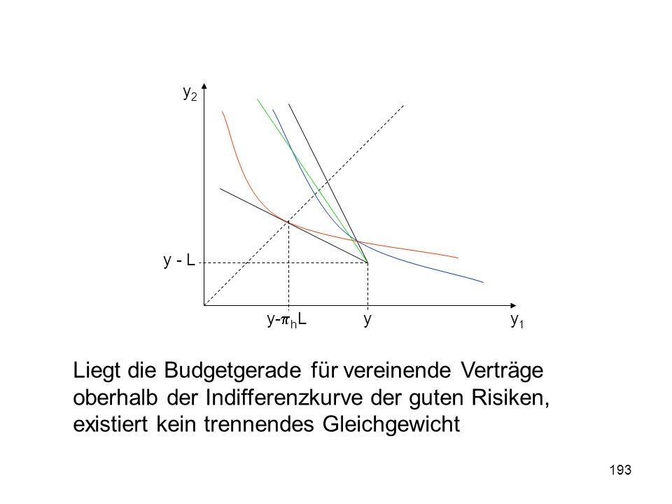 193 y1y1 y2y2 y y - L y- h L Liegt die Budgetgerade für vereinende Verträge oberhalb der Indifferenzkurve der guten Risiken, existiert kein trennendes Gleichgewicht