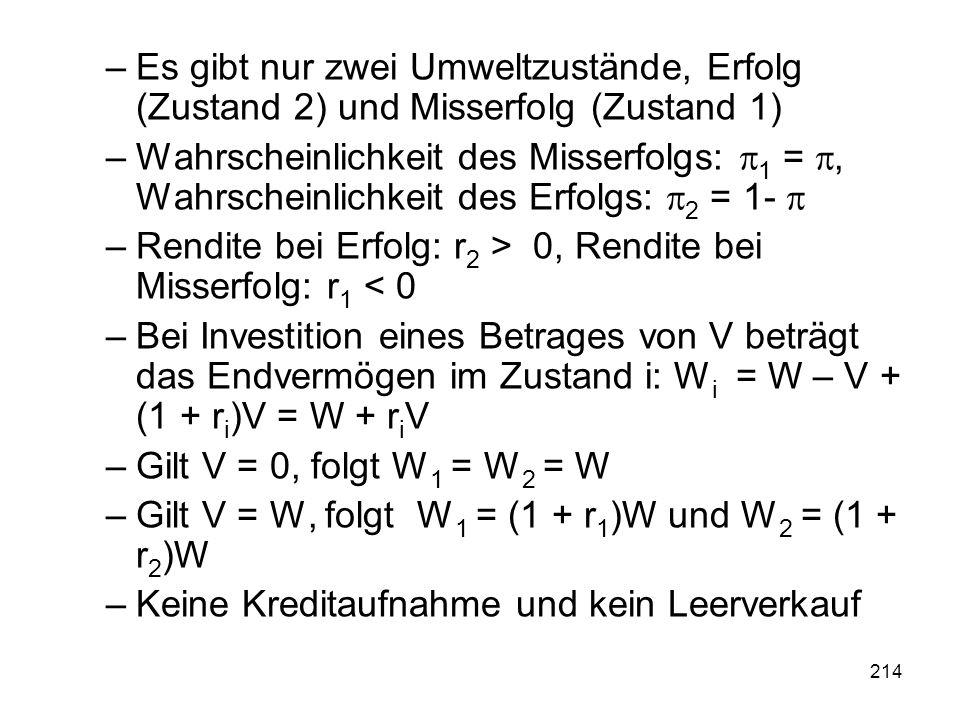 214 –Es gibt nur zwei Umweltzustände, Erfolg (Zustand 2) und Misserfolg (Zustand 1) –Wahrscheinlichkeit des Misserfolgs: 1 =, Wahrscheinlichkeit des Erfolgs: 2 = 1- –Rendite bei Erfolg: r 2 > 0, Rendite bei Misserfolg: r 1 < 0 –Bei Investition eines Betrages von V beträgt das Endvermögen im Zustand i: W i = W – V + (1 + r i )V = W + r i V –Gilt V = 0, folgt W 1 = W 2 = W –Gilt V = W, folgt W 1 = (1 + r 1 )W und W 2 = (1 + r 2 )W –Keine Kreditaufnahme und kein Leerverkauf