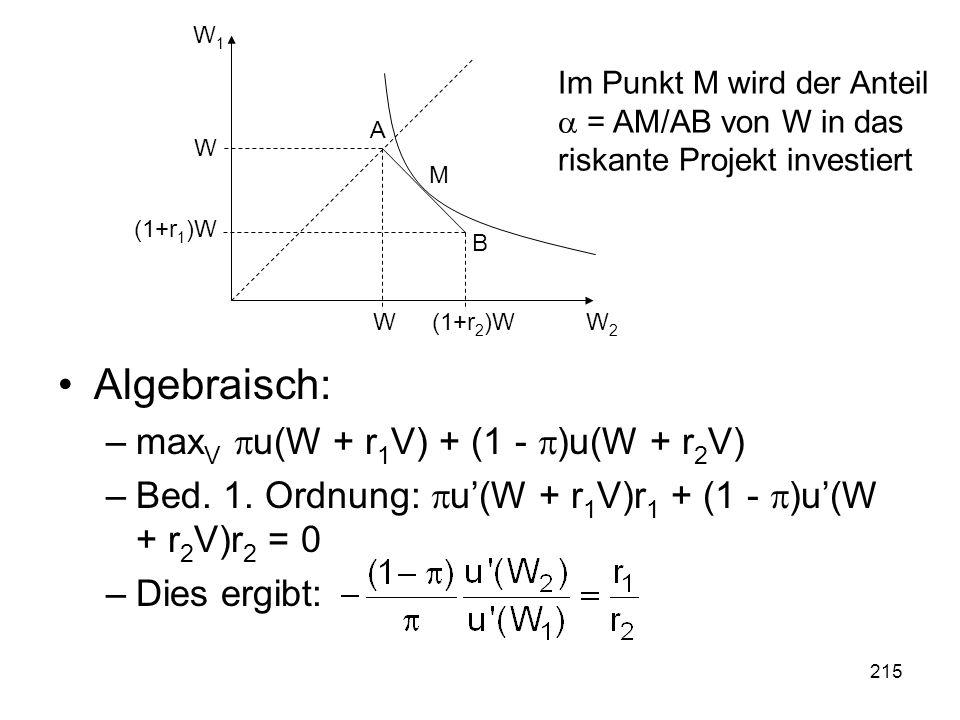 215 Algebraisch: –max V u(W + r 1 V) + (1 - )u(W + r 2 V) –Bed.
