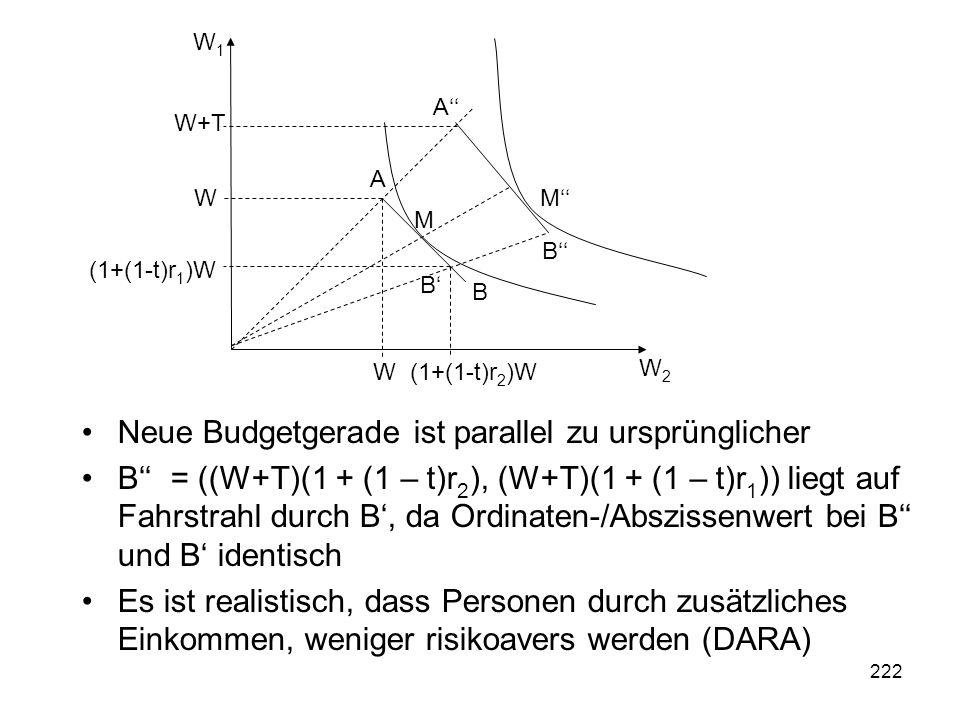 222 Neue Budgetgerade ist parallel zu ursprünglicher B = ((W+T)(1 + (1 – t)r 2 ), (W+T)(1 + (1 – t)r 1 )) liegt auf Fahrstrahl durch B, da Ordinaten-/Abszissenwert bei B und B identisch Es ist realistisch, dass Personen durch zusätzliches Einkommen, weniger risikoavers werden (DARA) W2W2 W1W1 (1+(1-t)r 2 )W W W (1+(1-t)r 1 )W A B M B A B W+T M