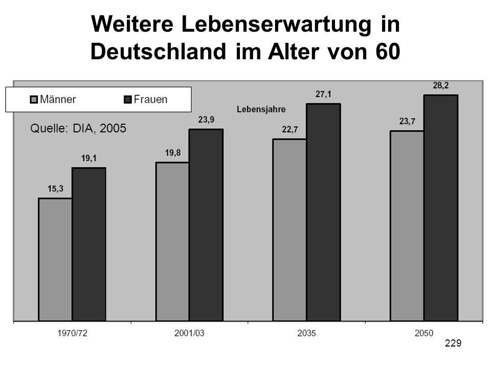 229 Weitere Lebenserwartung in Deutschland im Alter von 60 Ulrich SchmidtDie Kosten von Kindern 9 Quelle: DIA, 2005