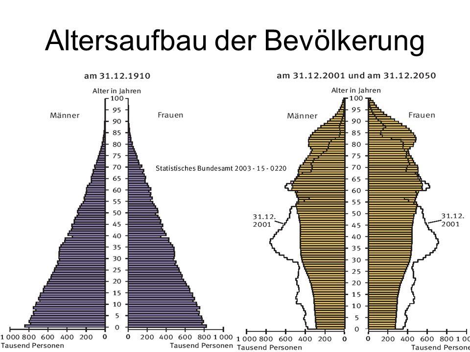 230 Altersaufbau der Bevölkerung