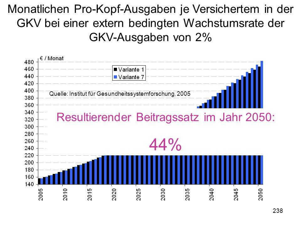 238 Monatlichen Pro-Kopf-Ausgaben je Versichertem in der GKV bei einer extern bedingten Wachstumsrate der GKV-Ausgaben von 2% Ulrich SchmidtDie Kosten von Kindern 14 Resultierender Beitragssatz im Jahr 2050: 44% Quelle: Institut für Gesundheitssystemforschung, 2005
